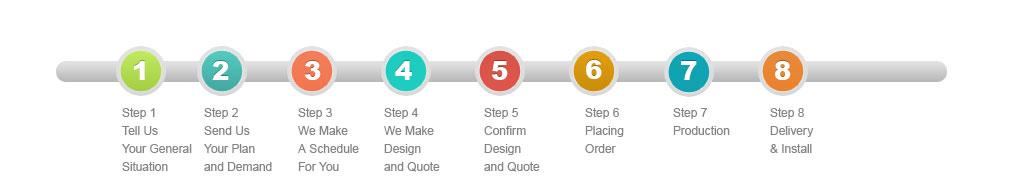 oppein-order-procedure